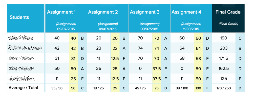 advanced gradebook formulas weighted grades scaled scores point